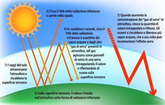 Schema sul riscaldamento globale